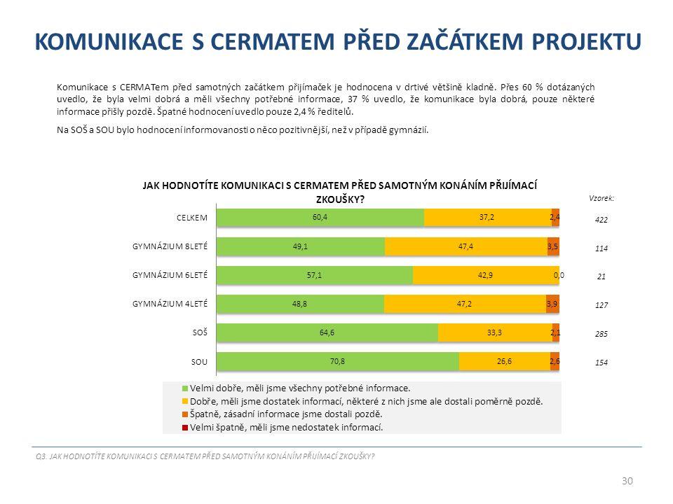 KOMUNIKACE S CERMATEM PŘED ZAČÁTKEM PROJEKTU Komunikace s CERMATem před samotných začátkem přijímaček je hodnocena v drtivé většině kladně.