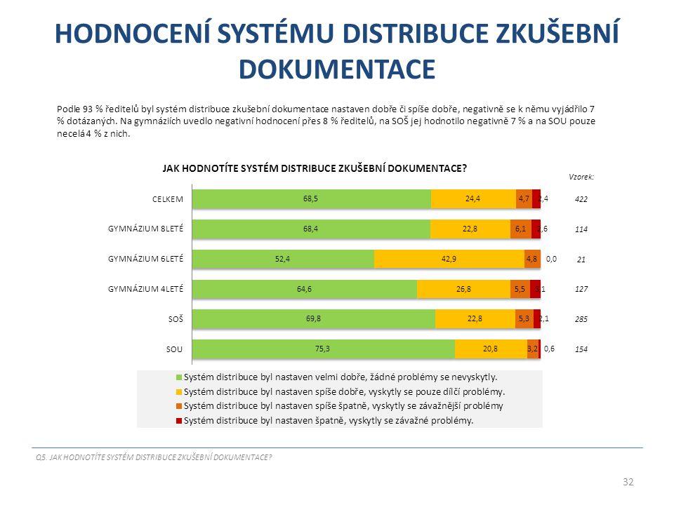 HODNOCENÍ SYSTÉMU DISTRIBUCE ZKUŠEBNÍ DOKUMENTACE Podle 93 % ředitelů byl systém distribuce zkušební dokumentace nastaven dobře či spíše dobře, negativně se k němu vyjádřilo 7 % dotázaných.