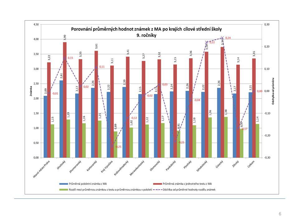 17 ROZLOŽENÍ % SKÓRU – MATEMATIKA A ČEŠTINA UCHAZEČI O 4LETÉ OBORY Z rozložení výsledků uchazečů je zřejmé, že oba testy jsou velmi dobrým nástrojem pro hodnocení výstupu ze vzdělávání.