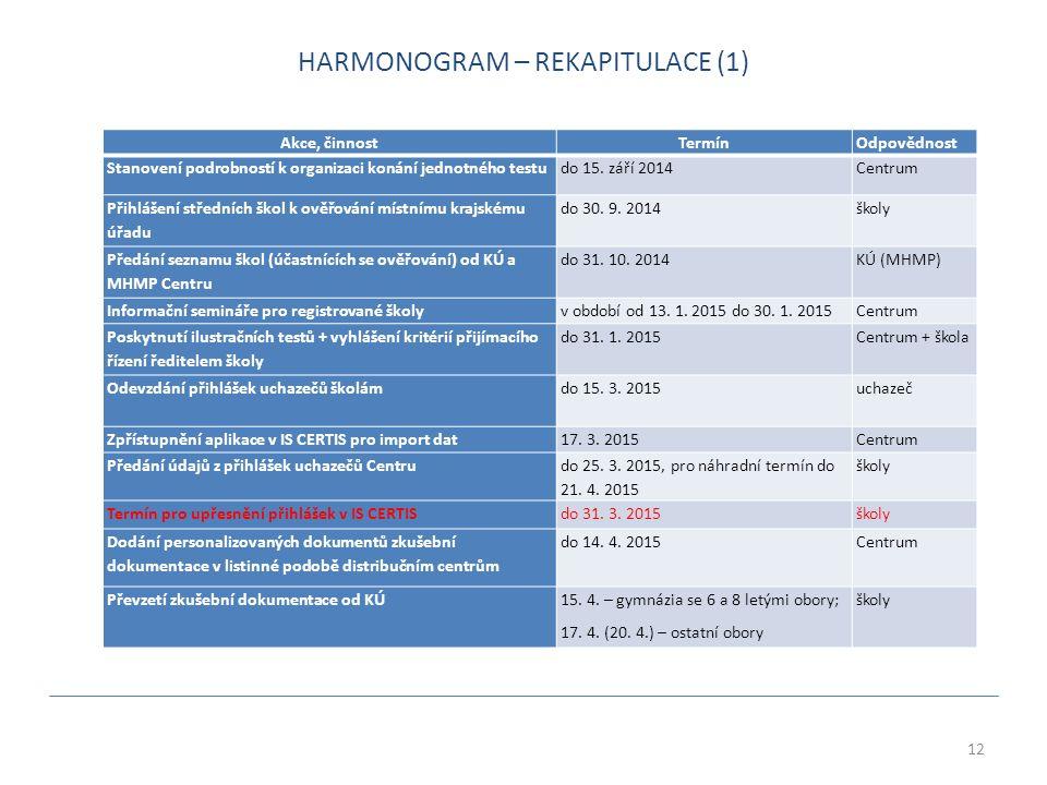 12 Akce, činnost TermínOdpovědnost Stanovení podrobností k organizaci konání jednotného testudo 15.