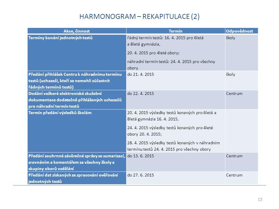 13 Akce, činnost TermínOdpovědnost Termíny konání jednotných testů řádný termín testů: 16.