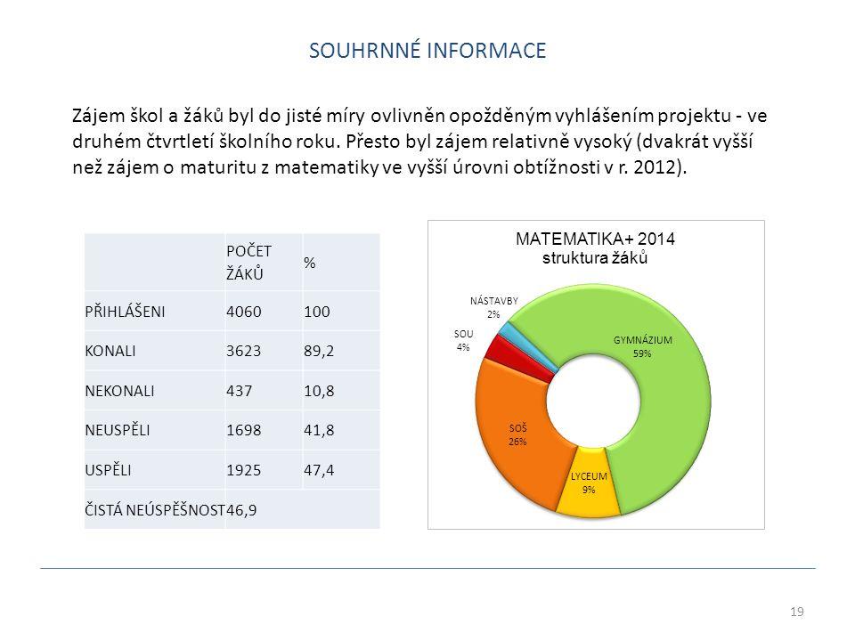 19 POČET ŽÁKŮ % PŘIHLÁŠENI4060100 KONALI362389,2 NEKONALI43710,8 NEUSPĚLI169841,8 USPĚLI192547,4 ČISTÁ NEÚSPĚŠNOST46,9 Zájem škol a žáků byl do jisté míry ovlivněn opožděným vyhlášením projektu - ve druhém čtvrtletí školního roku.