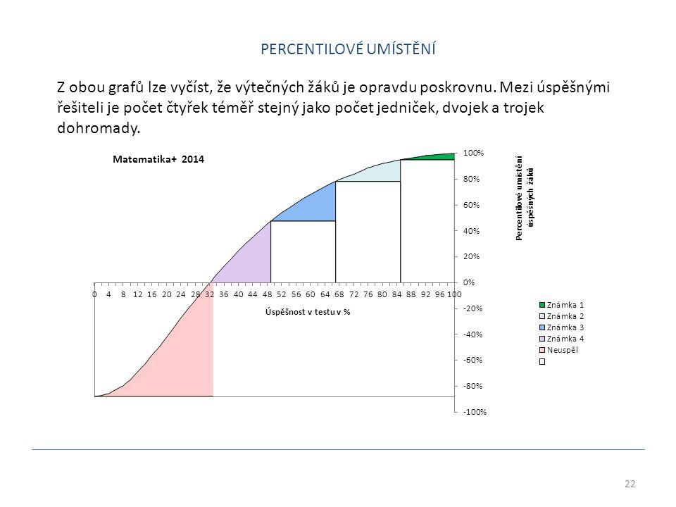 22 Z obou grafů lze vyčíst, že výtečných žáků je opravdu poskrovnu.