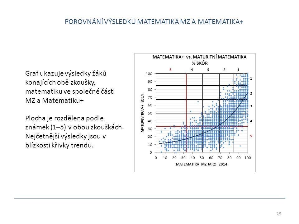 23 1 2 3 4 51 2 3 4 5 Graf ukazuje výsledky žáků konajících obě zkoušky, matematiku ve společné části MZ a Matematiku+ Plocha je rozdělena podle známek (1–5) v obou zkouškách.