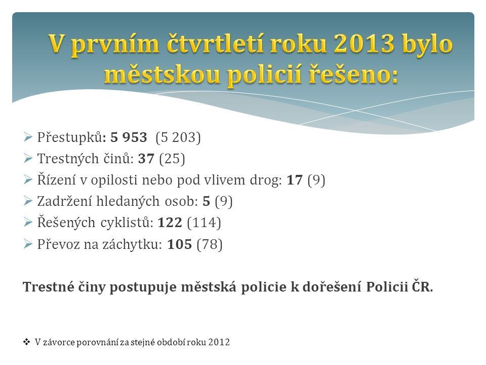  Přestupků: 5 953 (5 203)  Trestných činů: 37 (25)  Řízení v opilosti nebo pod vlivem drog: 17 (9)  Zadržení hledaných osob: 5 (9)  Řešených cyklistů: 122 (114)  Převoz na záchytku: 105 (78) Trestné činy postupuje městská policie k dořešení Policii ČR.