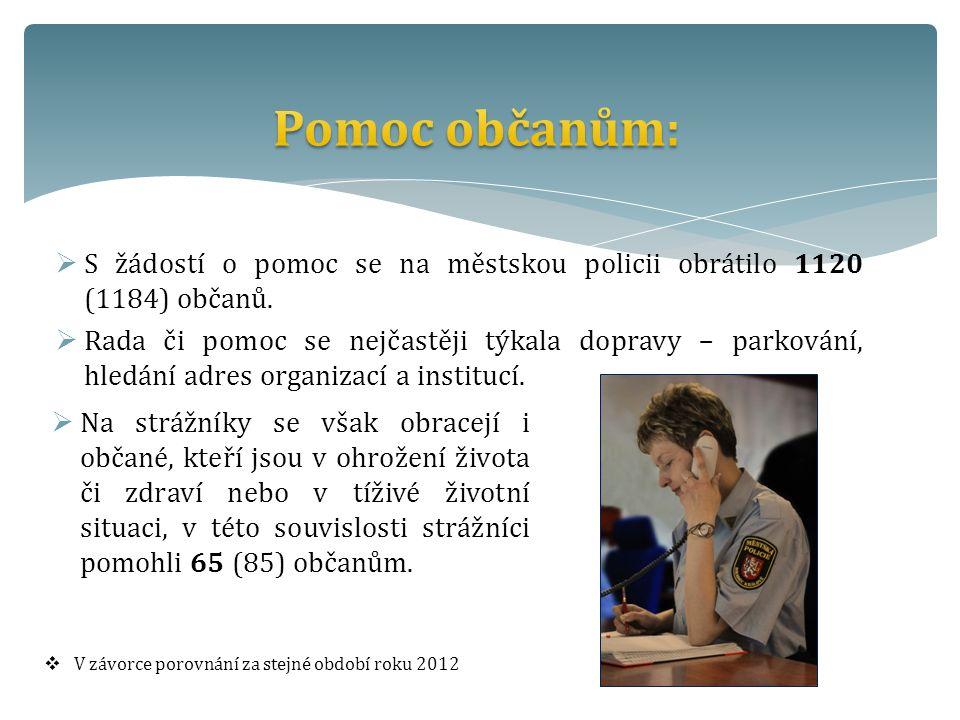  S žádostí o pomoc se na městskou policii obrátilo 1120 (1184) občanů.