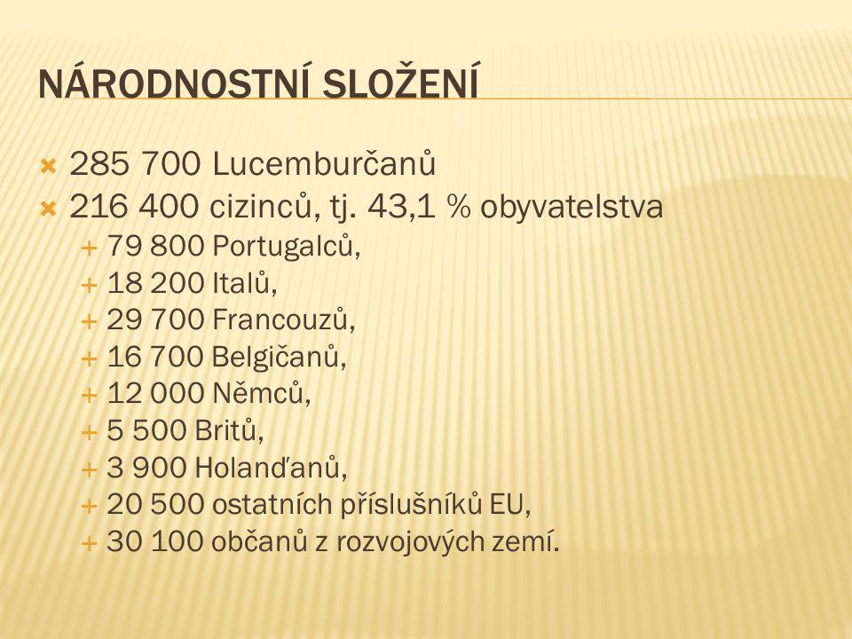 NÁRODNOSTNÍ SLOŽENÍ  285 700 Lucemburčanů  216 400 cizinců, tj.