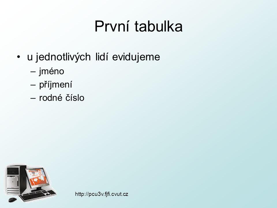 První tabulka u jednotlivých lidí evidujeme –jméno –příjmení –rodné číslo http://pcu3v.fjfi.cvut.cz