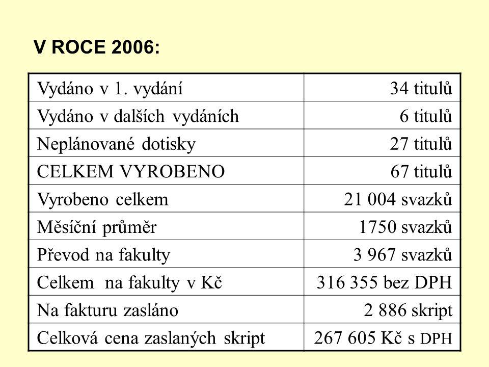 V ROCE 2006: Vydáno v 1. vydání 34 titulů Vydáno v dalších vydáních 6 titulů Neplánované dotisky 27 titulů CELKEM VYROBENO 67 titulů Vyrobeno celkem 2