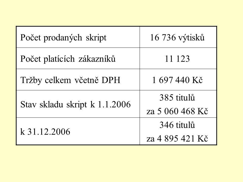 Počet prodaných skript16 736 výtisků Počet platících zákazníků11 123 Tržby celkem včetně DPH1 697 440 Kč Stav skladu skript k 1.1.2006 385 titulů za 5 060 468 Kč k 31.12.2006 346 titulů za 4 895 421 Kč