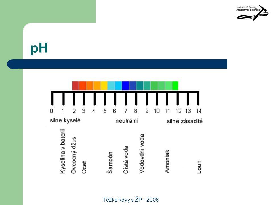 Těžké kovy v ŽP - 2006 pH