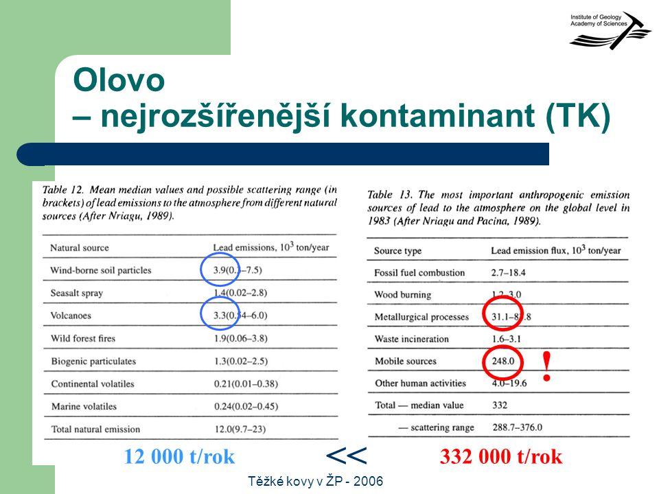 Těžké kovy v ŽP - 2006 Olovo – nejrozšířenější kontaminant (TK) ! 12 000 t/rok332 000 t/rok <<