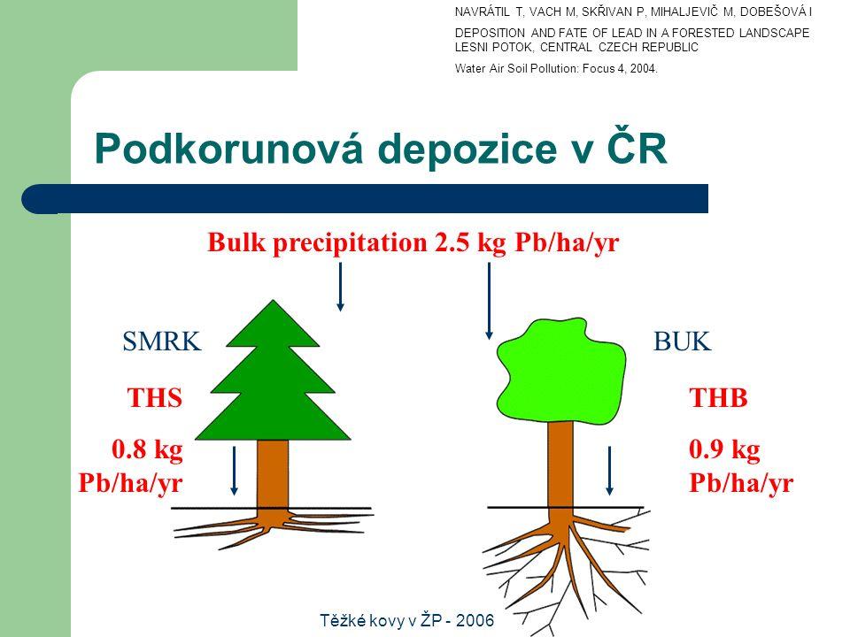 Těžké kovy v ŽP - 2006 Podkorunová depozice v ČR Bulk precipitation 2.5 kg Pb/ha/yr THB 0.9 kg Pb/ha/yr BUKSMRK THS 0.8 kg Pb/ha/yr NAVRÁTIL T, VACH M, SKŘIVAN P, MIHALJEVIČ M, DOBEŠOVÁ I DEPOSITION AND FATE OF LEAD IN A FORESTED LANDSCAPE LESNI POTOK, CENTRAL CZECH REPUBLIC Water Air Soil Pollution: Focus 4, 2004.