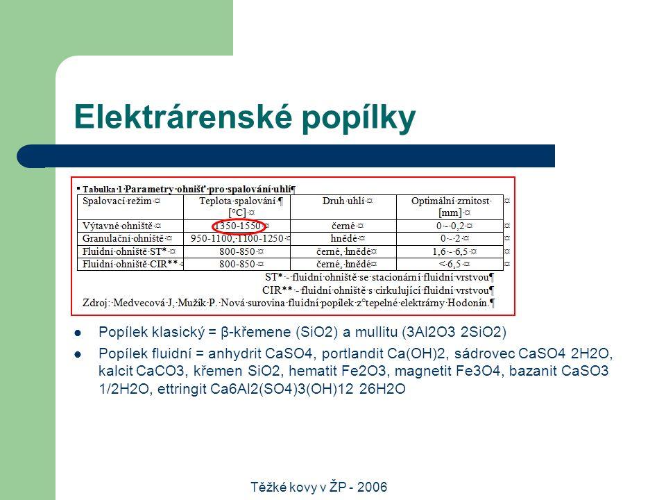 Těžké kovy v ŽP - 2006 Elektrárenské popílky Popílek klasický = β-křemene (SiO2) a mullitu (3Al2O3 2SiO2) Popílek fluidní = anhydrit CaSO4, portlandit Ca(OH)2, sádrovec CaSO4 2H2O, kalcit CaCO3, křemen SiO2, hematit Fe2O3, magnetit Fe3O4, bazanit CaSO3 1/2H2O, ettringit Ca6Al2(SO4)3(OH)12 26H2O