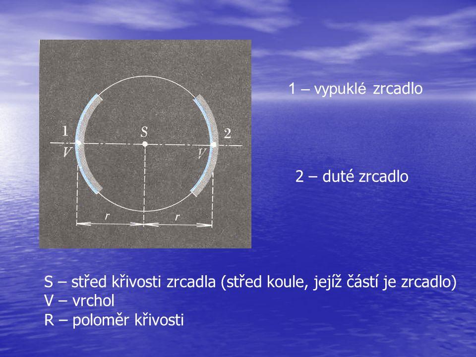 1 – vypuklé zrcadlo 2 – duté zrcadlo S – střed křivosti zrcadla (střed koule, jejíž částí je zrcadlo) V – vrchol R – poloměr křivosti