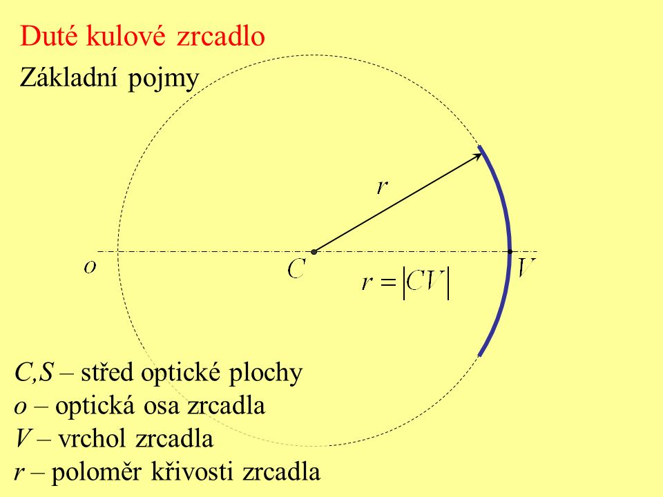 C,S – střed optické plochy o – optická osa zrcadla V – vrchol zrcadla r – poloměr křivosti zrcadla Duté kulové zrcadlo Základní pojmy