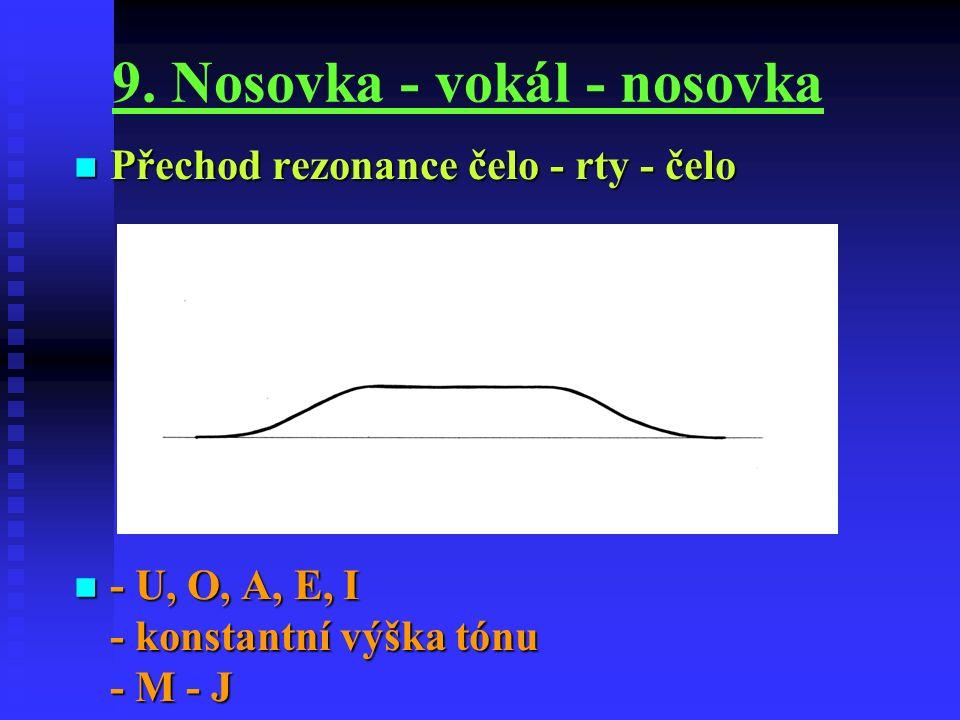 9. Nosovka - vokál - nosovka Přechod rezonance čelo - rty - čelo Přechod rezonance čelo - rty - čelo - U, O, A, E, I - konstantní výška tónu - M - J -