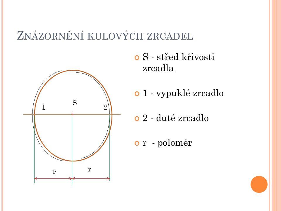 Z NÁZORNĚNÍ KULOVÝCH ZRCADEL S - střed křivosti zrcadla 1 - vypuklé zrcadlo 2 - duté zrcadlo r - poloměr 12 S r r