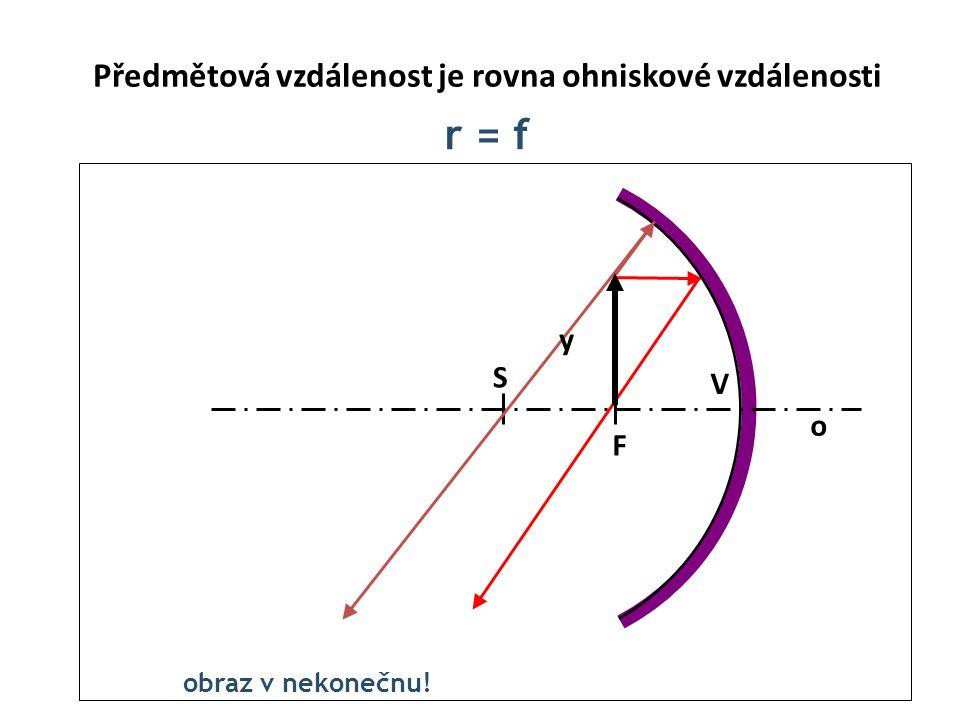 Předmětová vzdálenost je rovna ohniskové vzdálenosti r = f o V S F y obraz v nekonečnu!