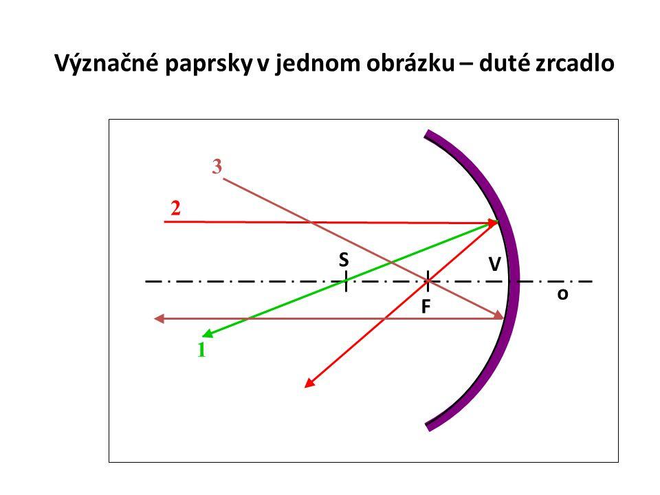 Zobrazení dutým zrcadlem závisí na poloze předmětu před zrcadlem: předmět před S předmět v S předmět mezi S a F předmět v F předmět mezi F a V