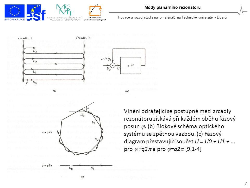 Inovace a rozvoj studia nanomateriálů na Technické univerzitě v Liberci 7 Módy planárního rezonátoru Vlnění odrážející se postupně mezi zrcadly rezonátoru získává při každém oběhu fázový posun .
