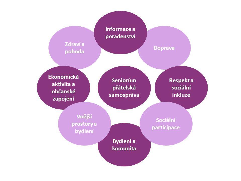 Zdraví a pohoda Doprava Informace a poradenství Seniorům přátelská samospráva Bydlení a komunita Respekt a sociální inkluze Ekonomická aktivita a občanské zapojení Sociální participace Vnější prostory a bydlení