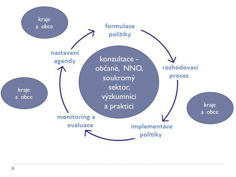 """Výzvy Diverzita obcí i praxe, """"nepraxe Implementační a komunikační struktura Capacity-building – lidé a (po)vědomí, znalosti, zdroje…."""