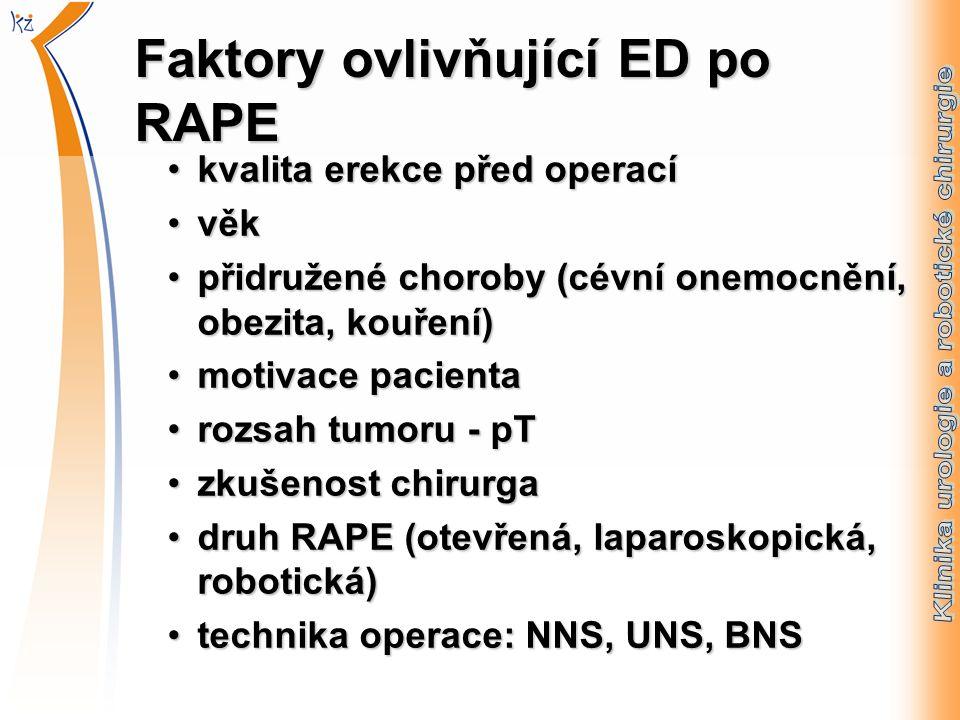 Faktory ovlivňující ED po RAPE kvalita erekce před operacíkvalita erekce před operací věkvěk přidružené choroby (cévní onemocnění, obezita, kouření)přidružené choroby (cévní onemocnění, obezita, kouření) motivace pacientamotivace pacienta rozsah tumoru - pTrozsah tumoru - pT zkušenost chirurgazkušenost chirurga druh RAPE (otevřená, laparoskopická, robotická)druh RAPE (otevřená, laparoskopická, robotická) technika operace: NNS, UNS, BNStechnika operace: NNS, UNS, BNS