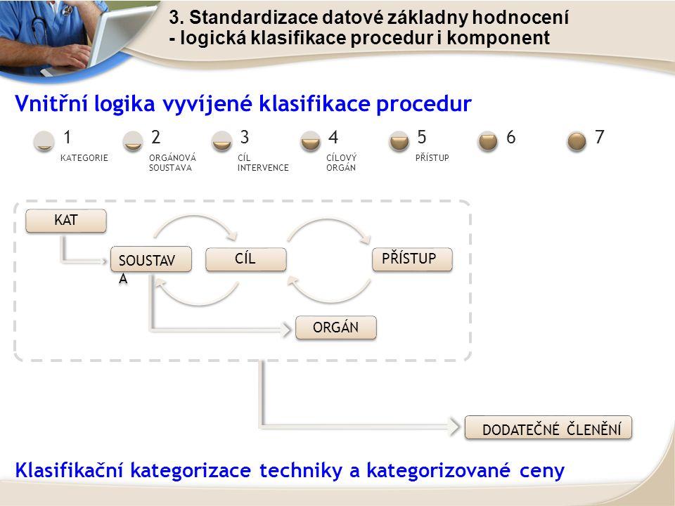 3. Standardizace datové základny hodnocení - logická klasifikace procedur i komponent Vnitřní logika vyvíjené klasifikace procedur KATEGORIE 1 ORGÁNOV
