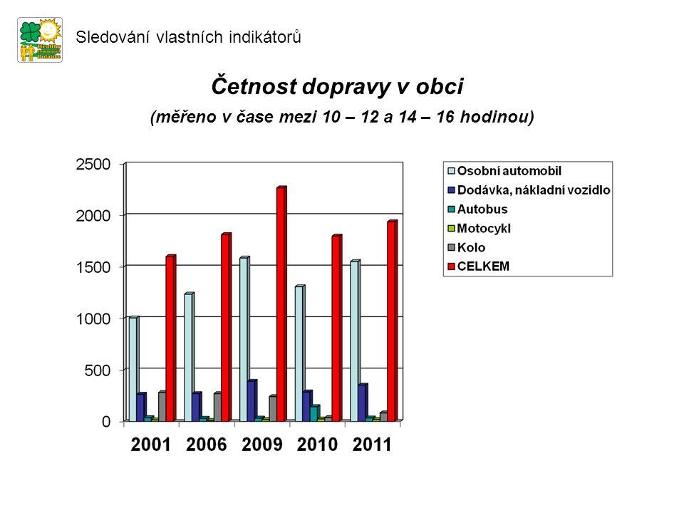 Četnost dopravy v obci Sledování vlastních indikátorů (měřeno v čase mezi 10 – 12 a 14 – 16 hodinou)
