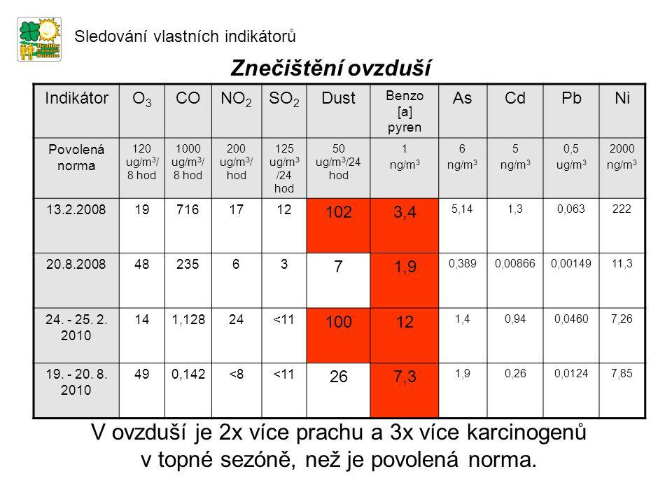 Znečištění ovzduší Sledování vlastních indikátorů IndikátorO3O3 CONO 2 SO 2 Dust Benzo [a] pyren AsCdPbNi Povolená norma 120 ug/m 3 / 8 hod 1000 ug/m 3 / 8 hod 200 ug/m 3 / hod 125 ug/m 3 /24 hod 50 ug/m 3 /24 hod 1 ng/m 3 6 ng/m 3 5 ng/m 3 0,5 ug/m 3 2000 ng/m 3 13.2.2008197161712 1023,4 5,141,30,063222 20.8.20084823563 71,9 0,3890,008660,0014911,3 24.