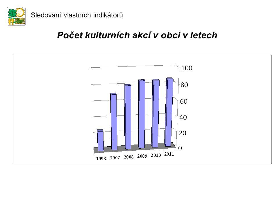 Počet kulturních akcí v obci v letech Sledování vlastních indikátorů