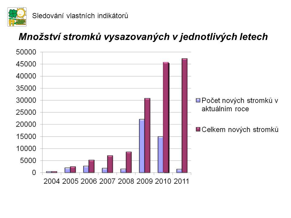 Množství stromků vysazovaných v jednotlivých letech Sledování vlastních indikátorů