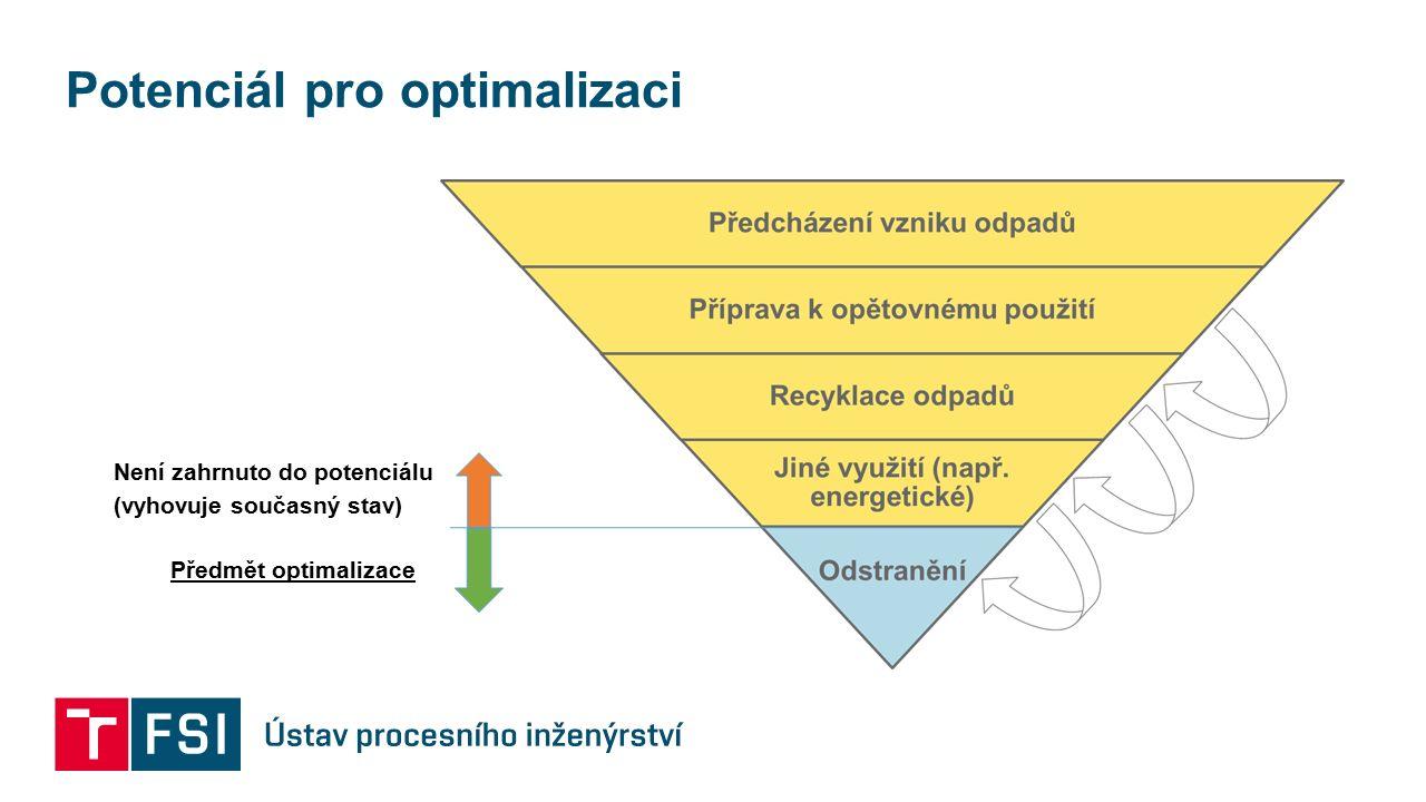 Potenciál pro optimalizaci Předmět optimalizace Není zahrnuto do potenciálu (vyhovuje současný stav)
