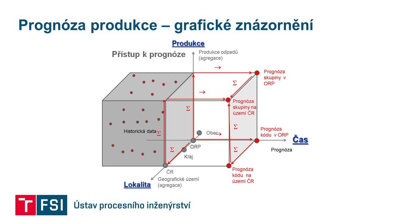 Prognóza produkce – grafické znázornění Lokalita Čas Produkce