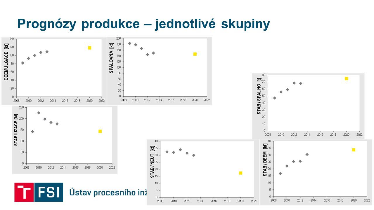 Prognózy produkce – jednotlivé skupiny