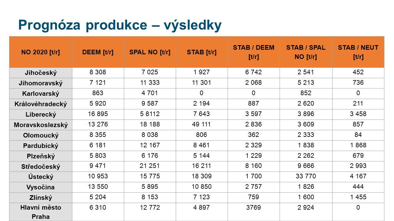 Prognóza produkce – výsledky NO 2020 [t/r]DEEM [t/r]SPAL NO [t/r]STAB [t/r] STAB / DEEM [t/r] STAB / SPAL NO [t/r] STAB / NEUT [t/r] Jihočeský 8 3087