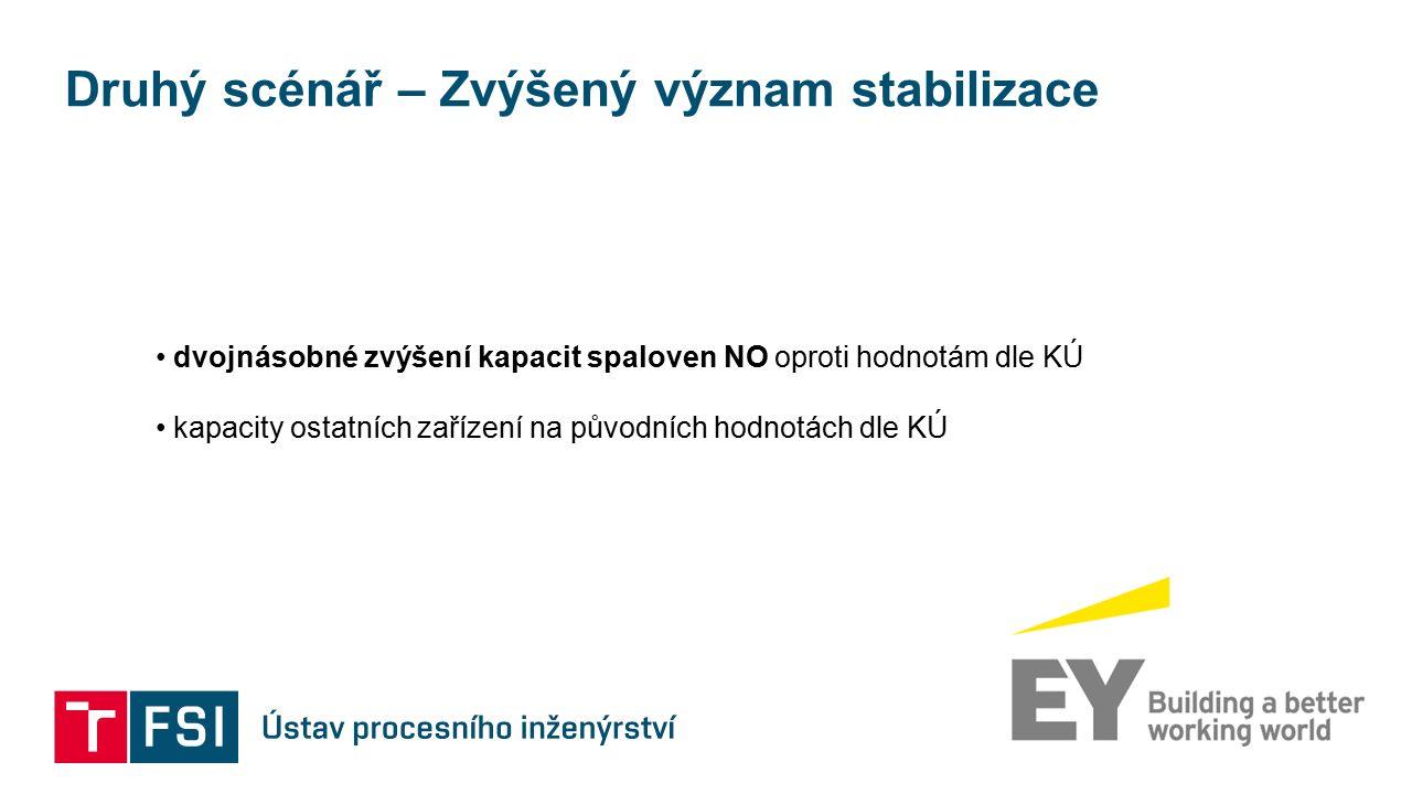 Druhý scénář – Zvýšený význam stabilizace dvojnásobné zvýšení kapacit spaloven NO oproti hodnotám dle KÚ kapacity ostatních zařízení na původních hodnotách dle KÚ