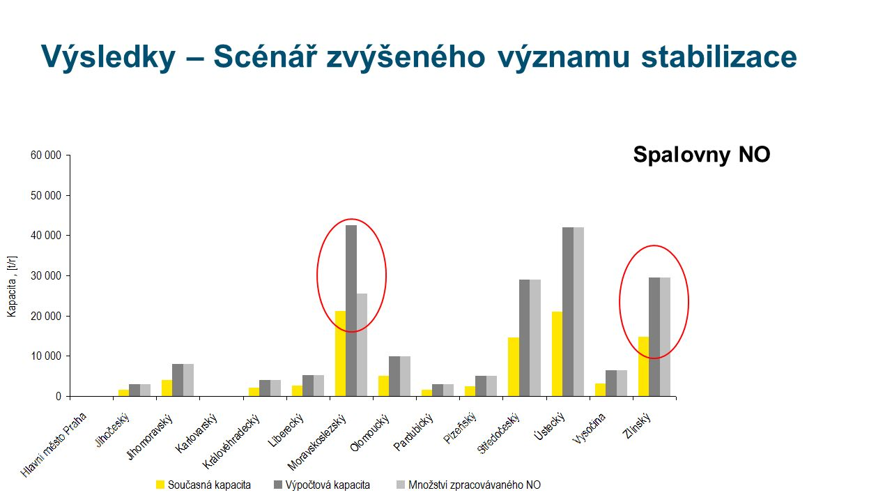 Výsledky – Scénář zvýšeného významu stabilizace Spalovny NO