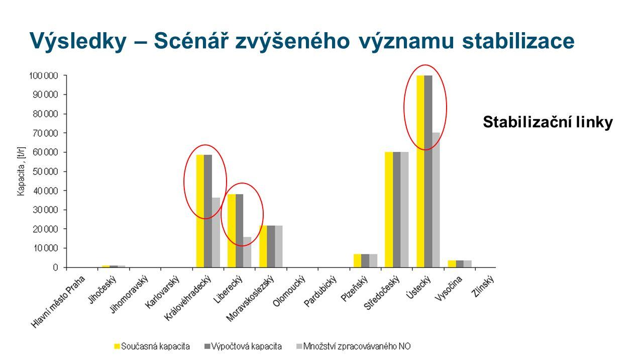 Výsledky – Scénář zvýšeného významu stabilizace Stabilizační linky