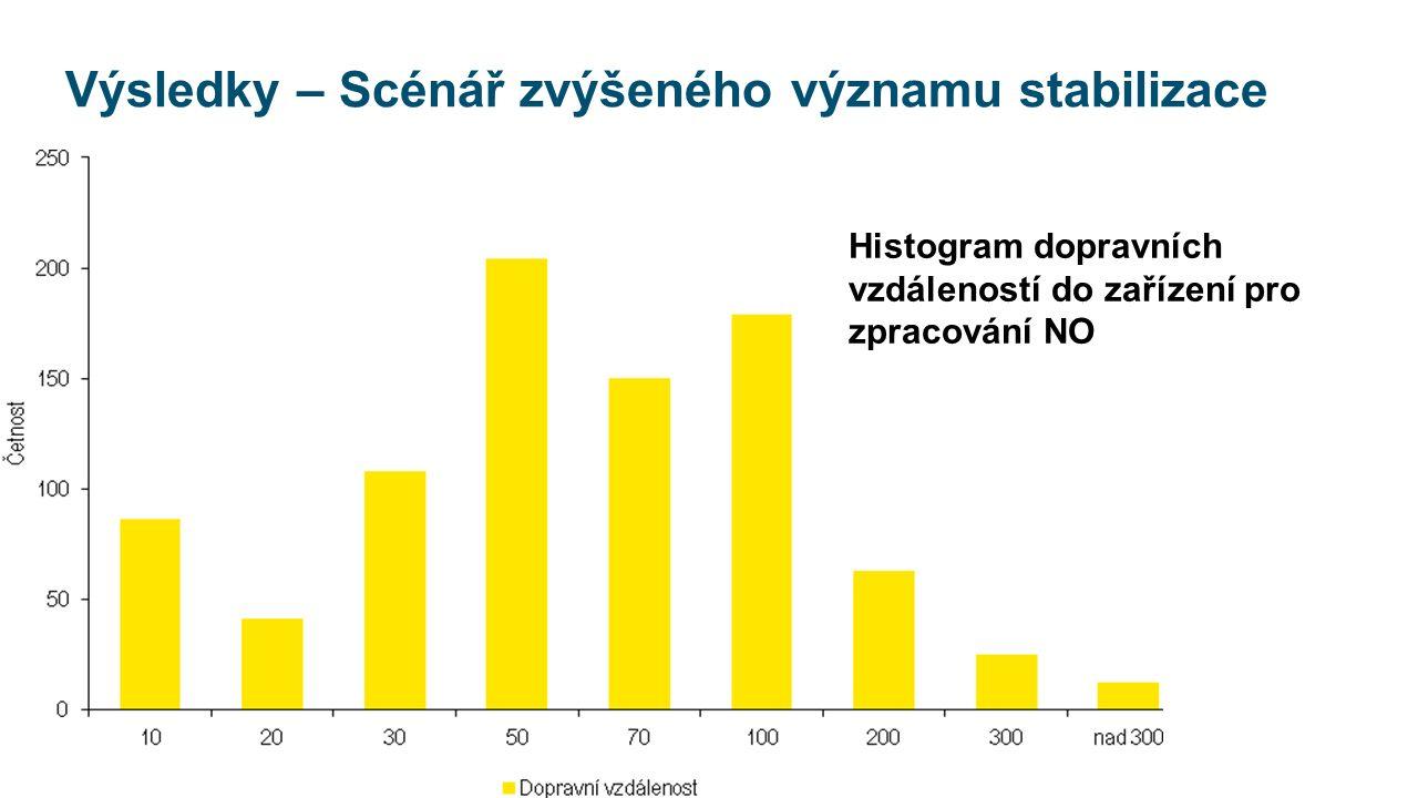 Výsledky – Scénář zvýšeného významu stabilizace Histogram dopravních vzdáleností do zařízení pro zpracování NO