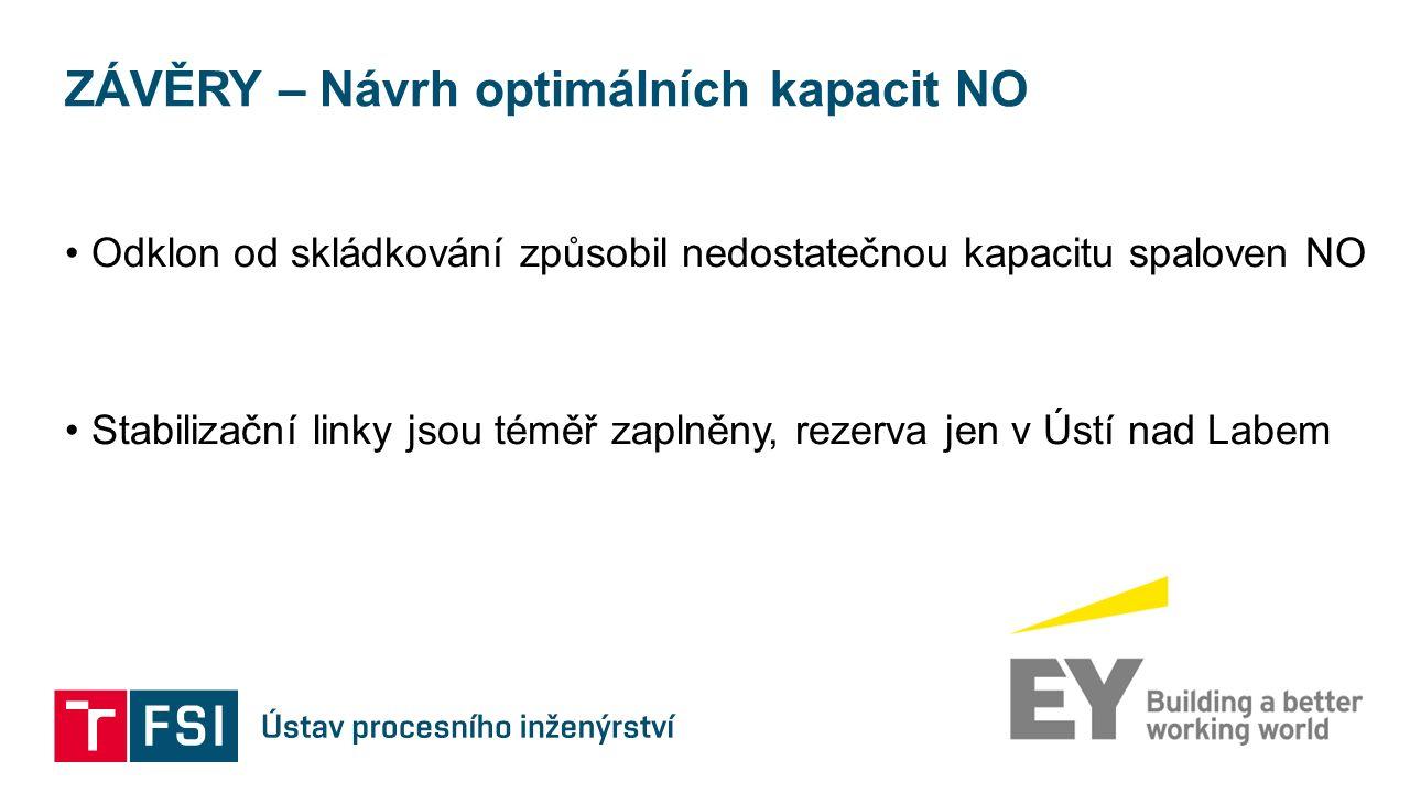 ZÁVĚRY – Návrh optimálních kapacit NO Odklon od skládkování způsobil nedostatečnou kapacitu spaloven NO Stabilizační linky jsou téměř zaplněny, rezerva jen v Ústí nad Labem