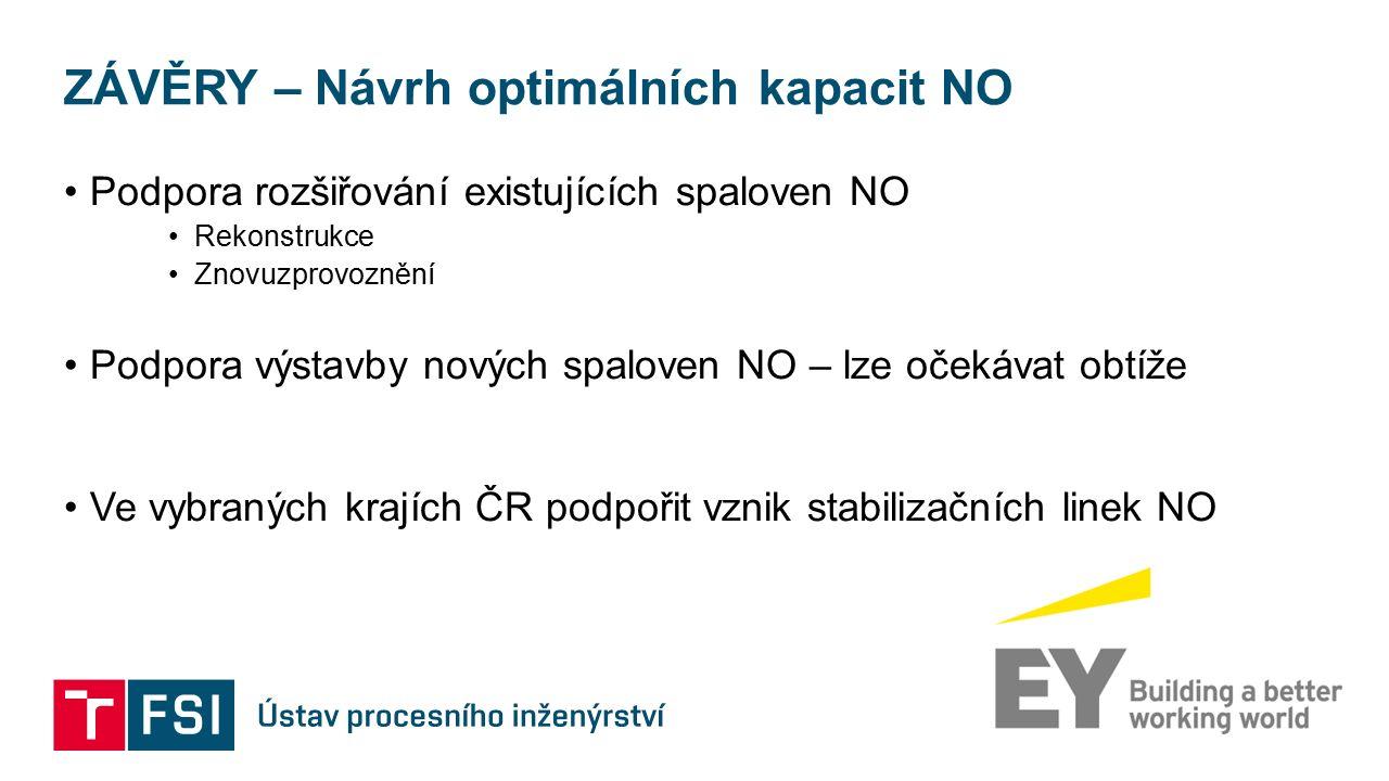 ZÁVĚRY – Návrh optimálních kapacit NO Podpora rozšiřování existujících spaloven NO Rekonstrukce Znovuzprovoznění Podpora výstavby nových spaloven NO –