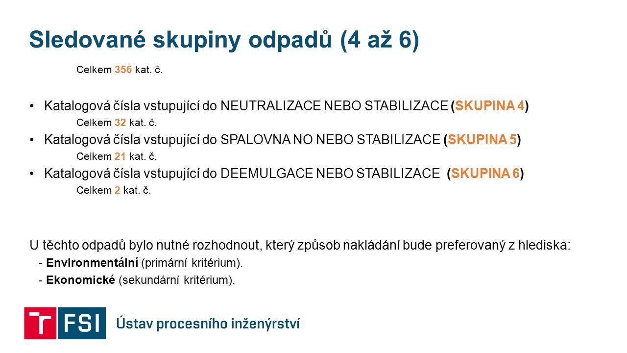Sledované skupiny odpadů (4 až 6) Celkem 356 kat. č.