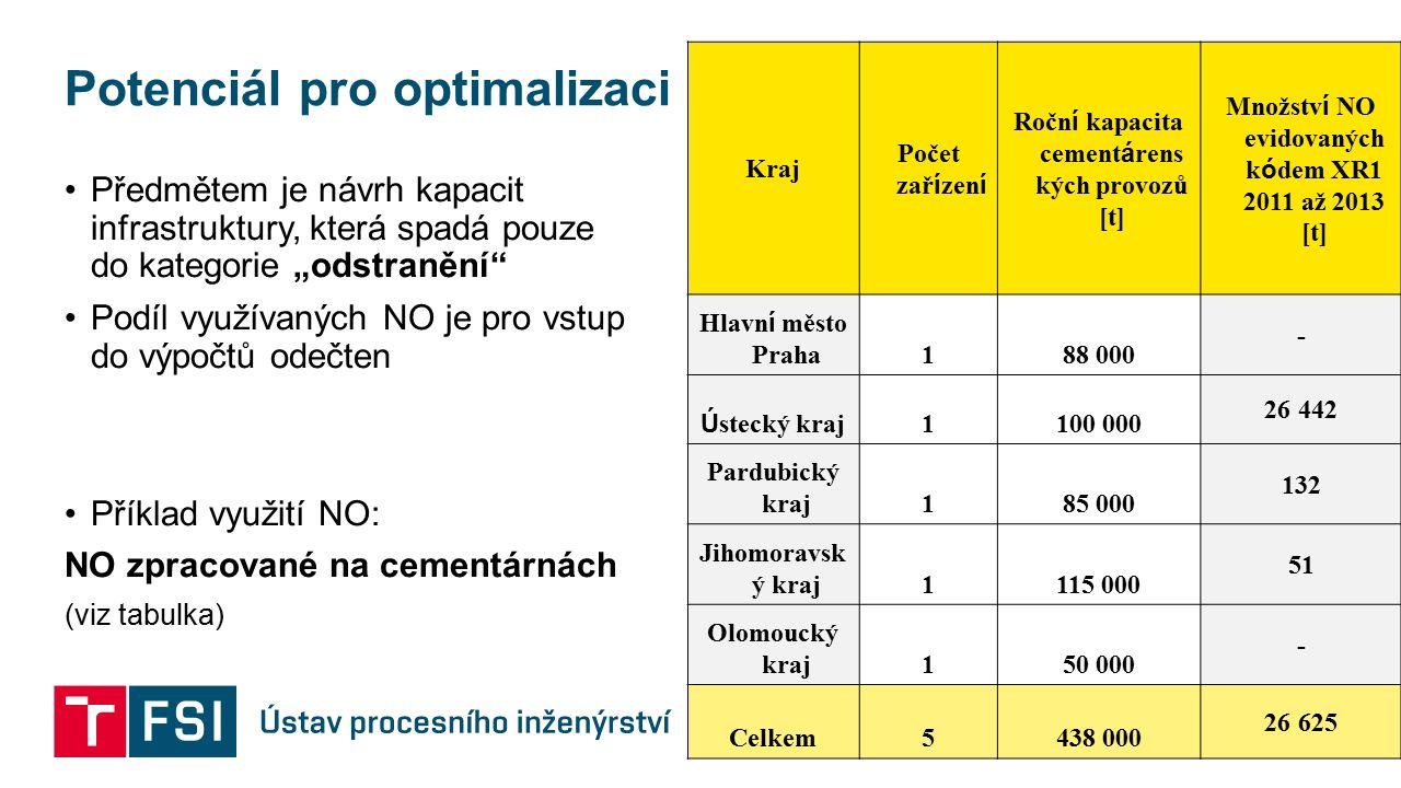 """Potenciál pro optimalizaci Předmětem je návrh kapacit infrastruktury, která spadá pouze do kategorie """"odstranění"""" Podíl využívaných NO je pro vstup do"""