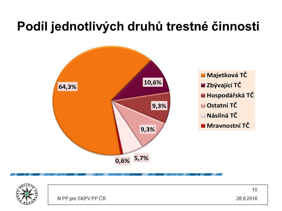 Podíl jednotlivých druhů trestné činnosti 28.9.2016N PP pro SKPV PP ČR 10