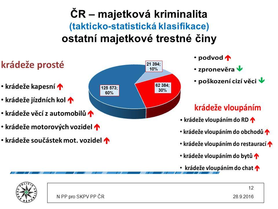 ČR – majetková kriminalita (takticko-statistická klasifikace) ostatní majetkové trestné činy 28.9.2016N PP pro SKPV PP ČR 12