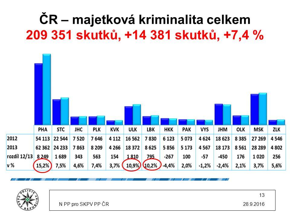 ČR – majetková kriminalita celkem 209 351 skutků, +14 381 skutků, +7,4 % 28.9.2016N PP pro SKPV PP ČR 13