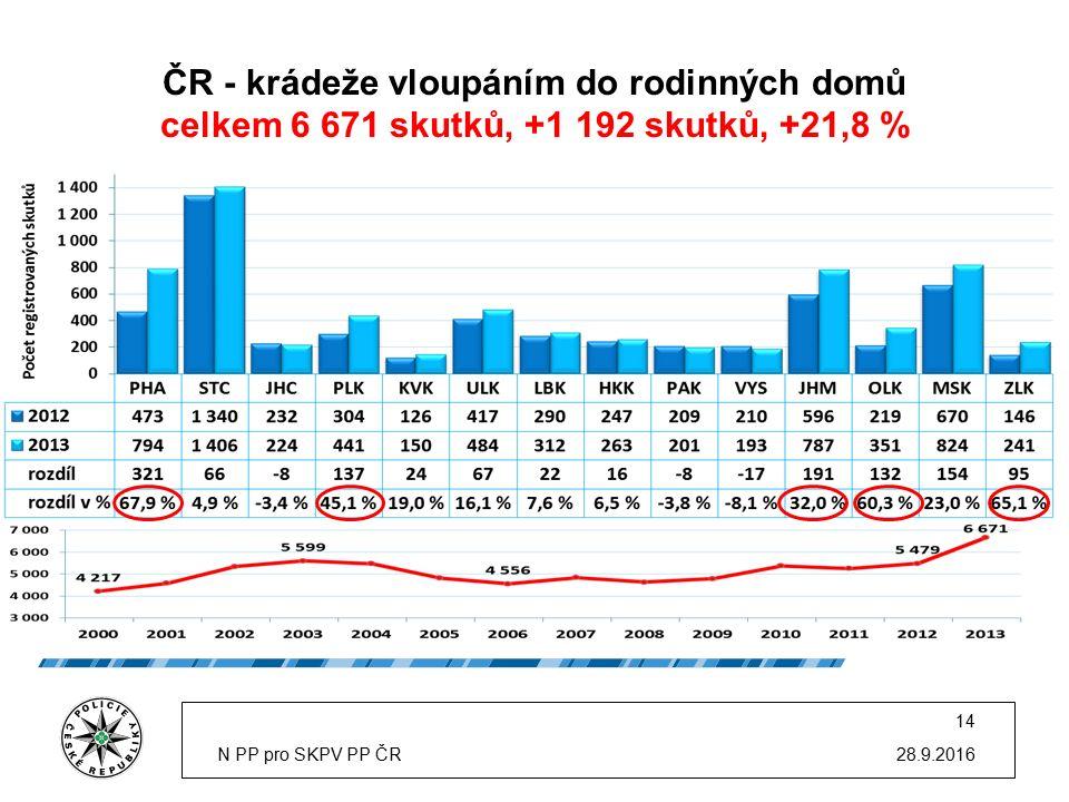 ČR - krádeže vloupáním do rodinných domů celkem 6 671 skutků, +1 192 skutků, +21,8 % 28.9.2016N PP pro SKPV PP ČR 14
