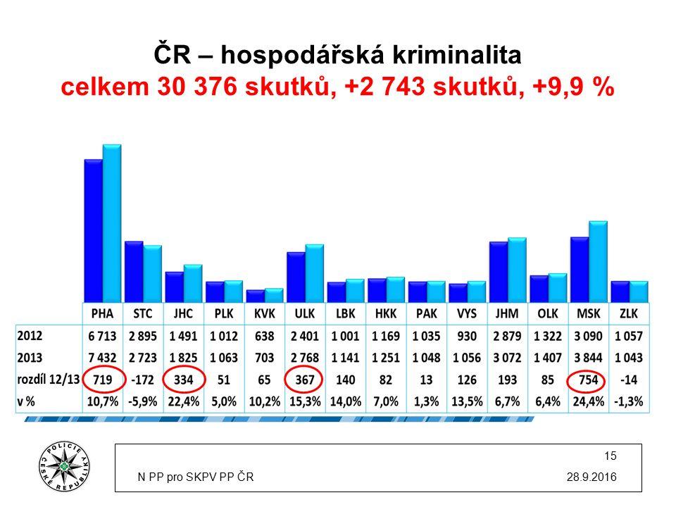 ČR – hospodářská kriminalita celkem 30 376 skutků, +2 743 skutků, +9,9 % 28.9.2016N PP pro SKPV PP ČR 15